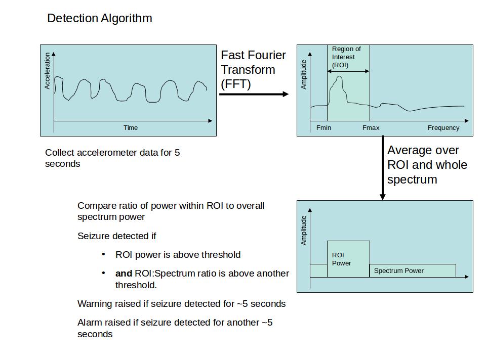 Detection_algorithm